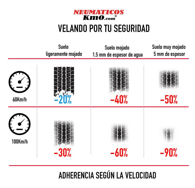 Tabla de adherencia según su velocidad, Haz tus neumáticos seguros