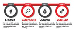 Imagen diseñada. 4 elementos circulares numerados en orden horizontal con texto que destaca las palabras Lideres, Diferencia, Ahorro y Vida útil