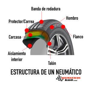 Estructura de un neumático